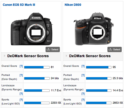 Nikon D800 vs Canon EOS 5D Mark III Most Interesting Photography Links of The Week 007